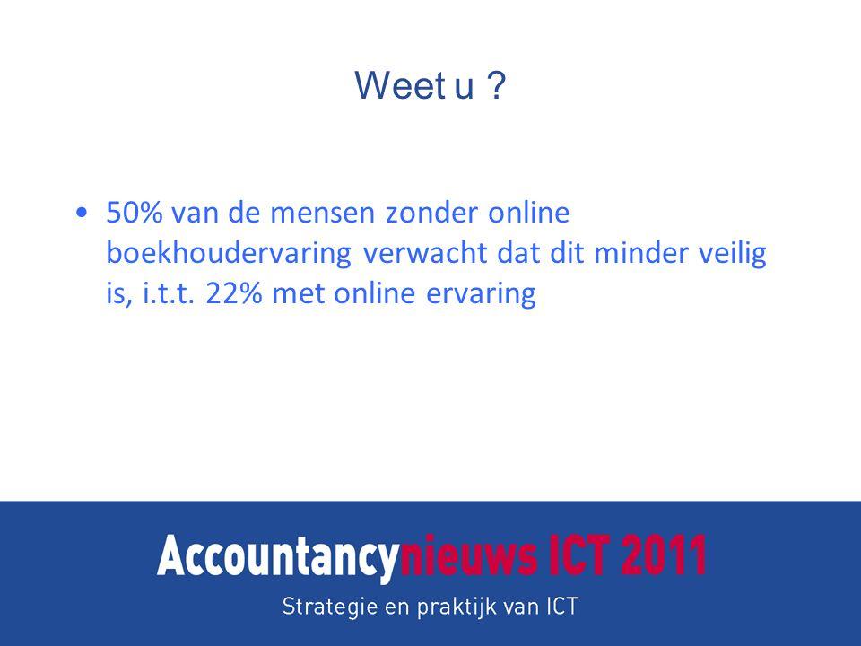 Weet u . 50% van de mensen zonder online boekhoudervaring verwacht dat dit minder veilig is, i.t.t.