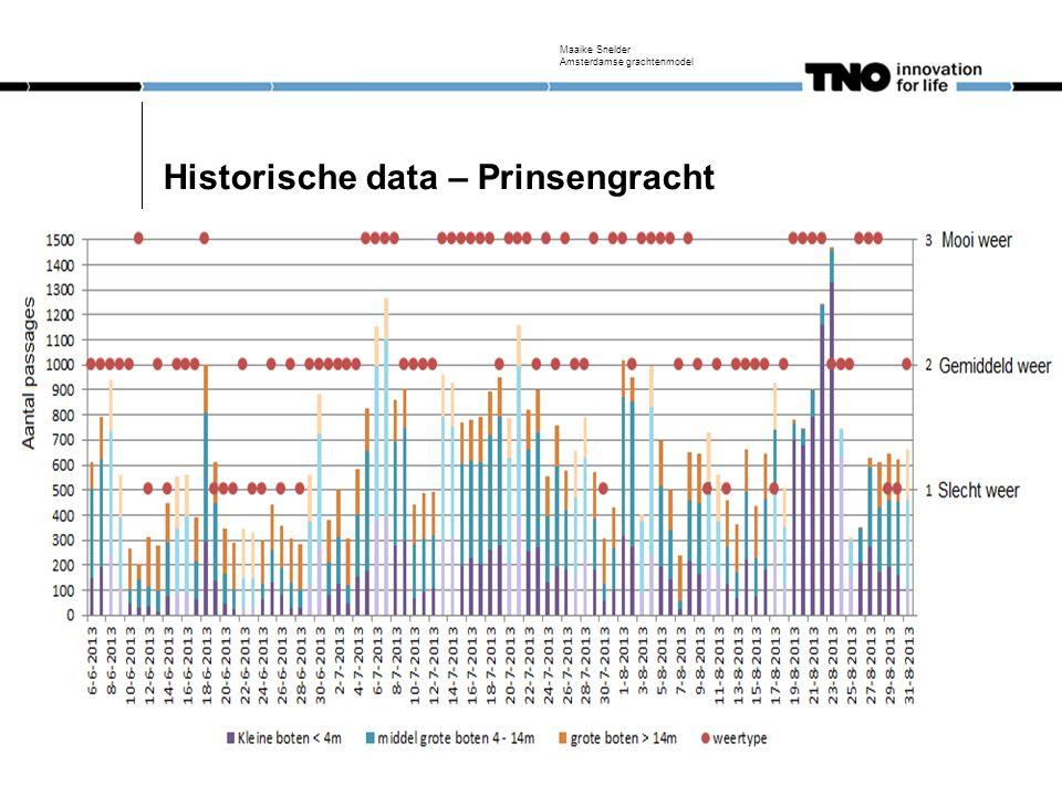 Historische data – Prinsengracht