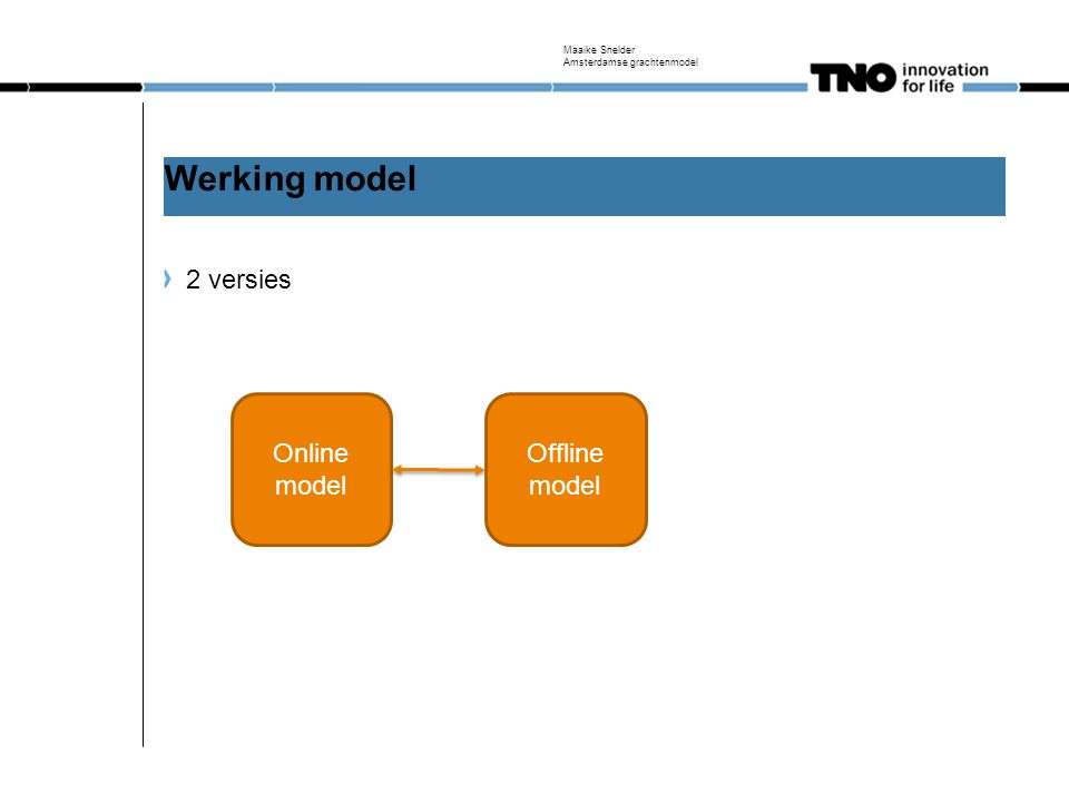 Werking model 2 versies Online model Offline model