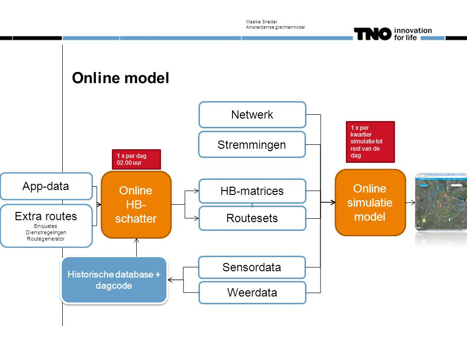 Online model Netwerk Stremmingen App-data Online simulatiemodel