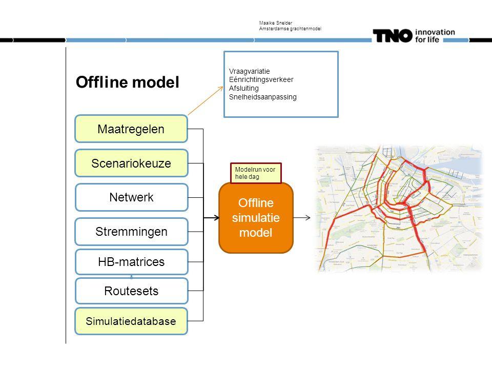 Offline simulatiemodel