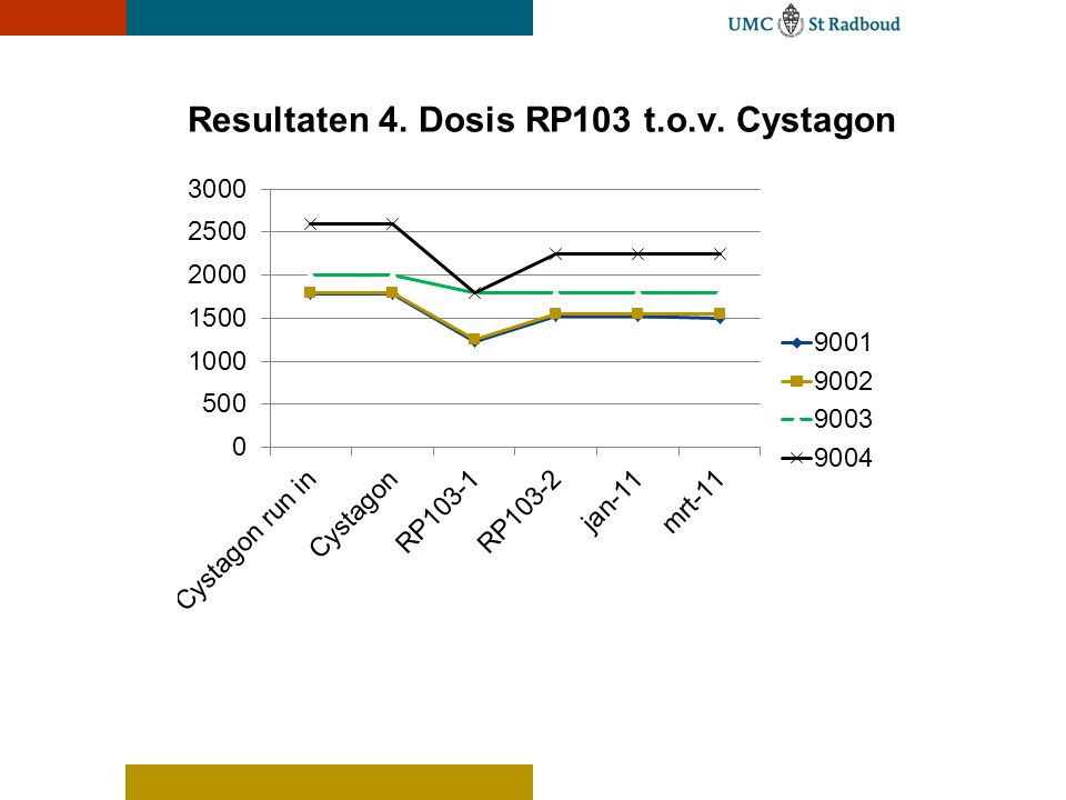 Resultaten 4. Dosis RP103 t.o.v. Cystagon