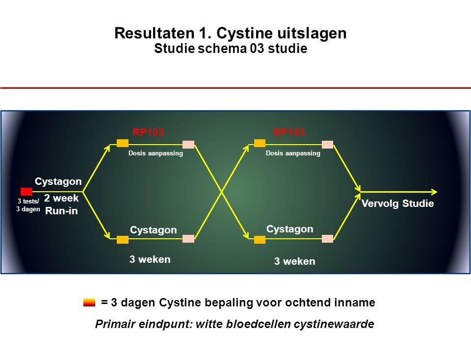 Resultaten 1. Cystine uitslagen Studie schema 03 studie