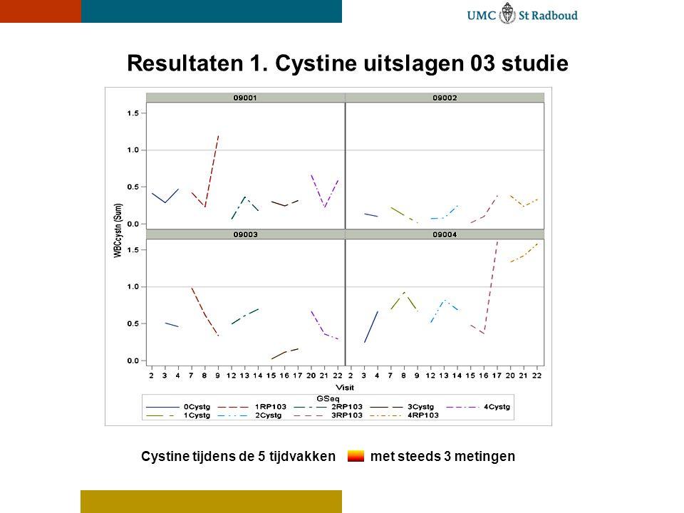 Resultaten 1. Cystine uitslagen 03 studie