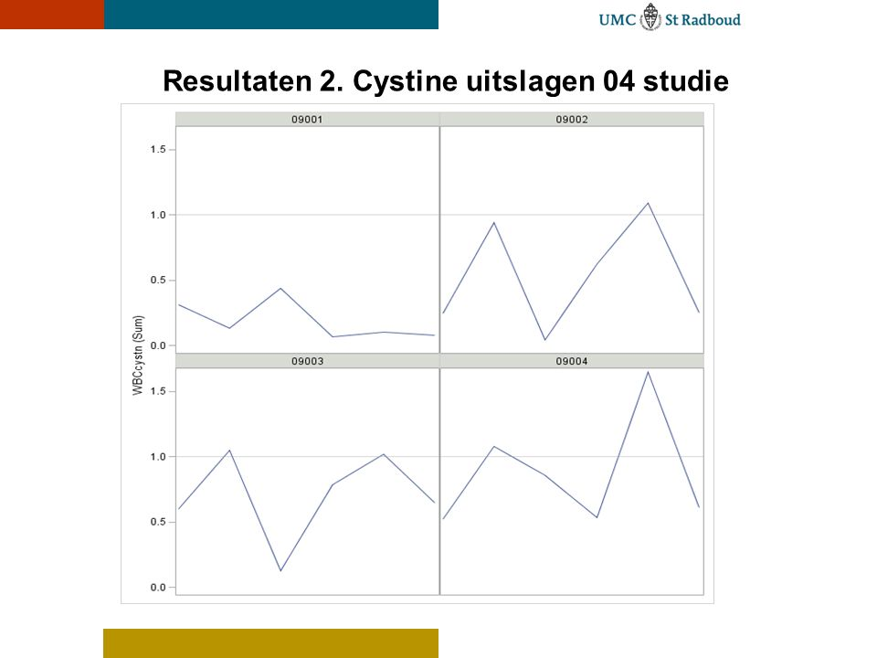 Resultaten 2. Cystine uitslagen 04 studie