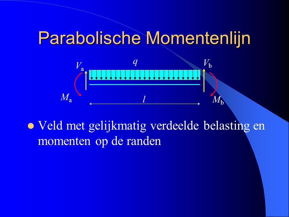 Parabolische Momentenlijn