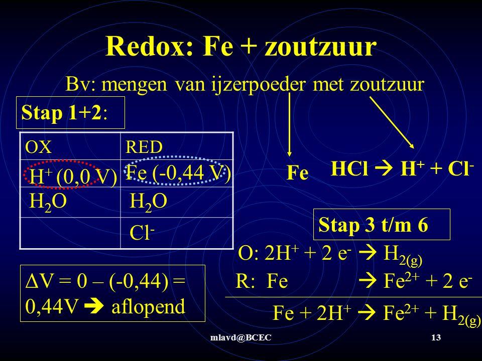 Redox: Fe + zoutzuur Bv: mengen van ijzerpoeder met zoutzuur