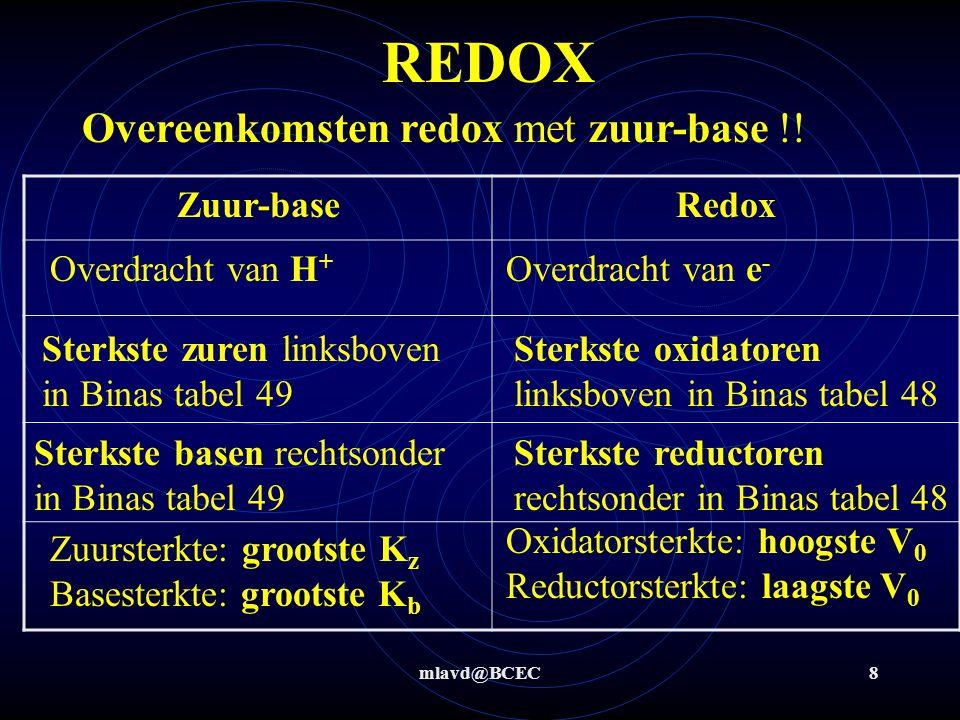 REDOX Overeenkomsten redox met zuur-base !! Zuur-base Redox