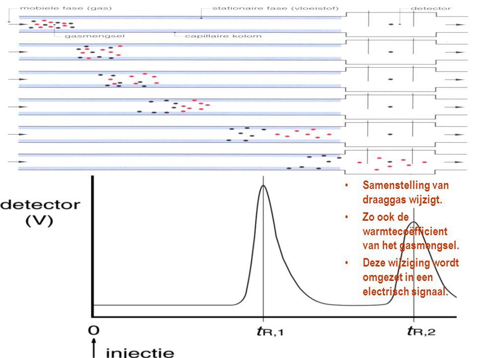 Gaschromatografie (GLC)