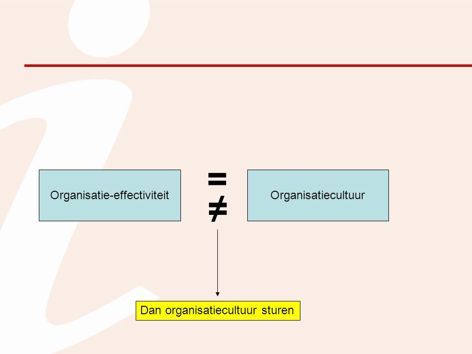 Organisatie-effectiviteit