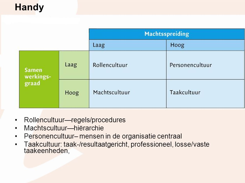 Handy Rollencultuur—regels/procedures Machtscultuur—hiërarchie