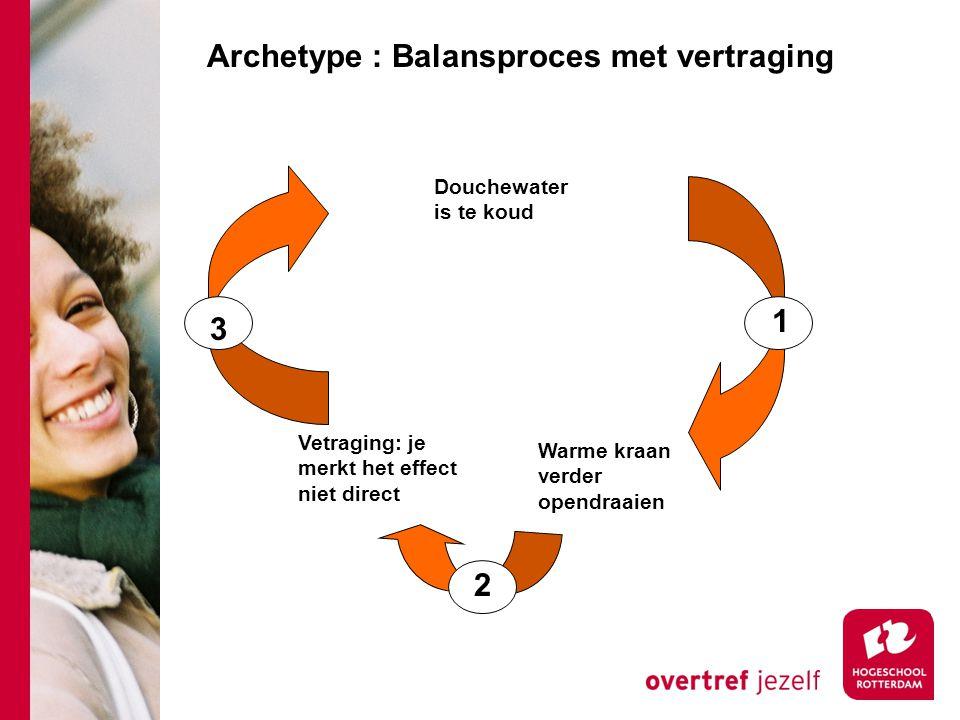 Archetype : Balansproces met vertraging