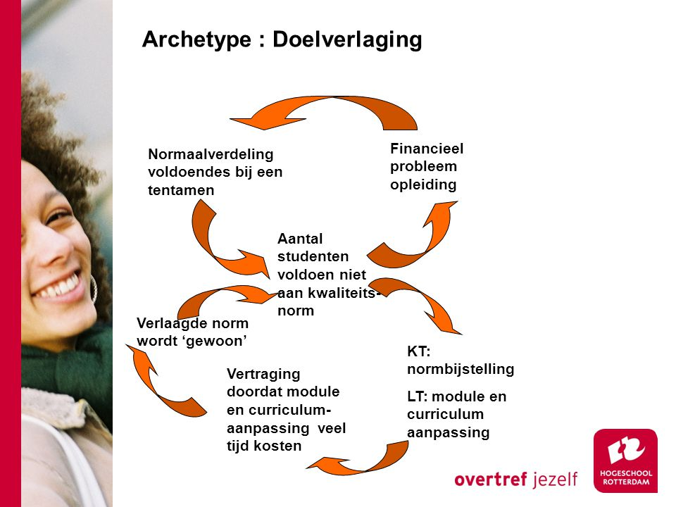 Archetype : Doelverlaging