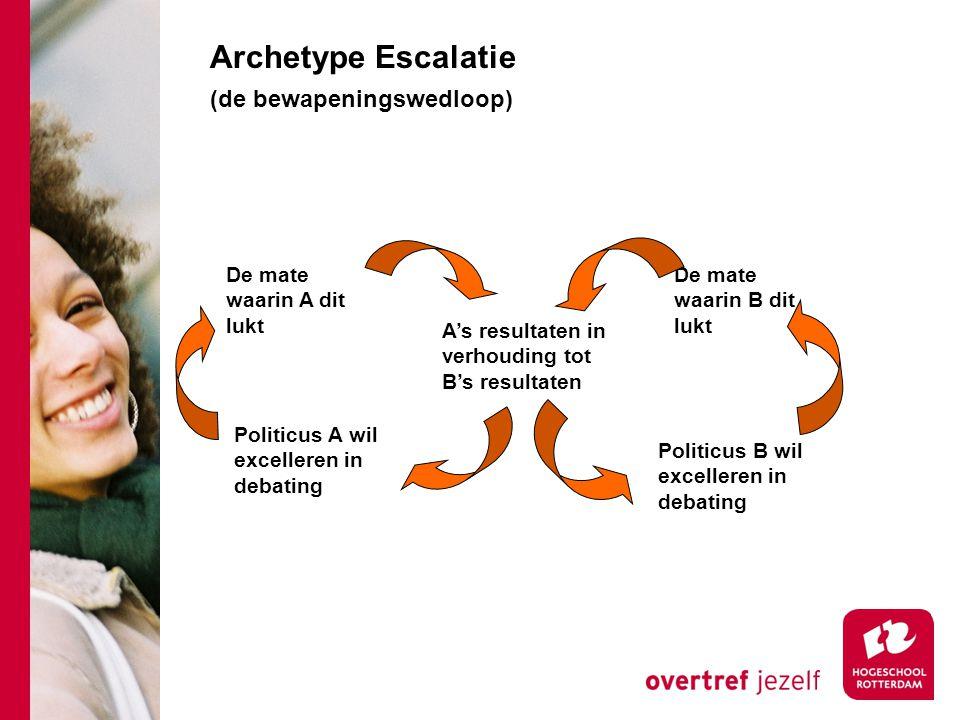 Archetype Escalatie (de bewapeningswedloop) De mate waarin A dit lukt