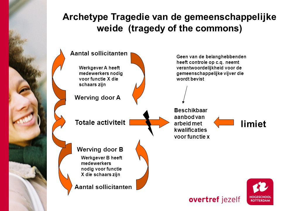 Archetype Tragedie van de gemeenschappelijke weide (tragedy of the commons)