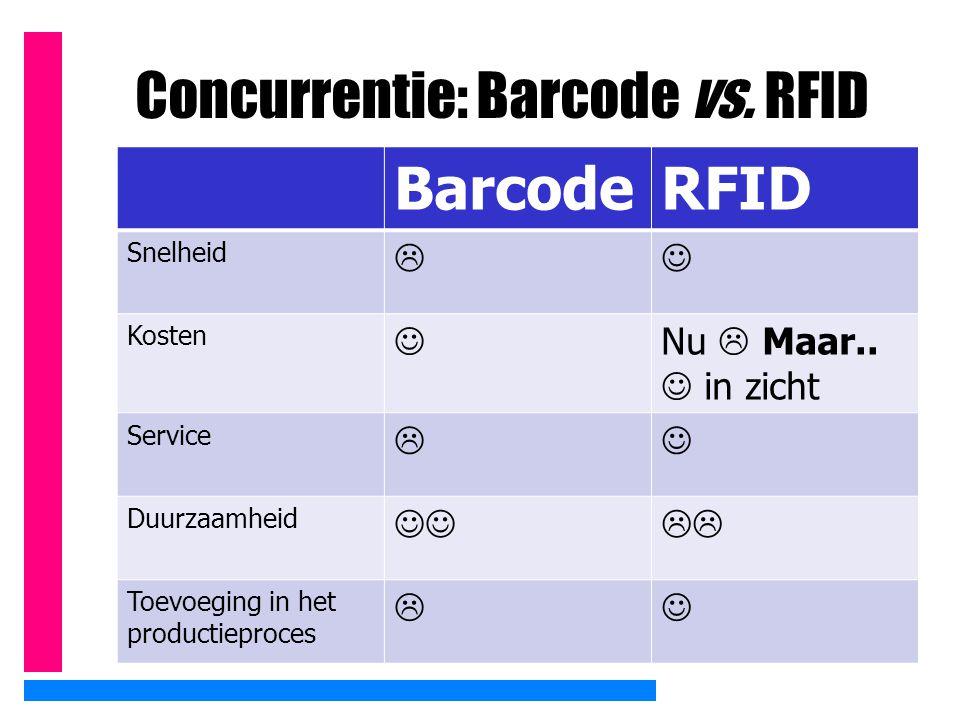 Concurrentie: Barcode vs. RFID