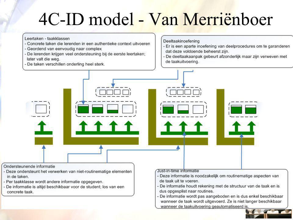 4C-ID model - Van Merriënboer