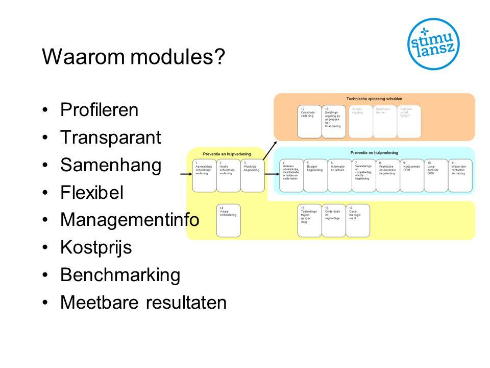 Waarom modules Profileren Transparant Samenhang Flexibel