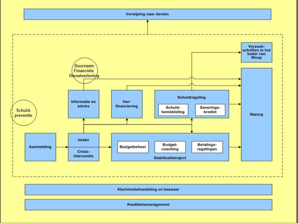 Duurzaam Financiële Dienstverlening Schuld- preventie 3