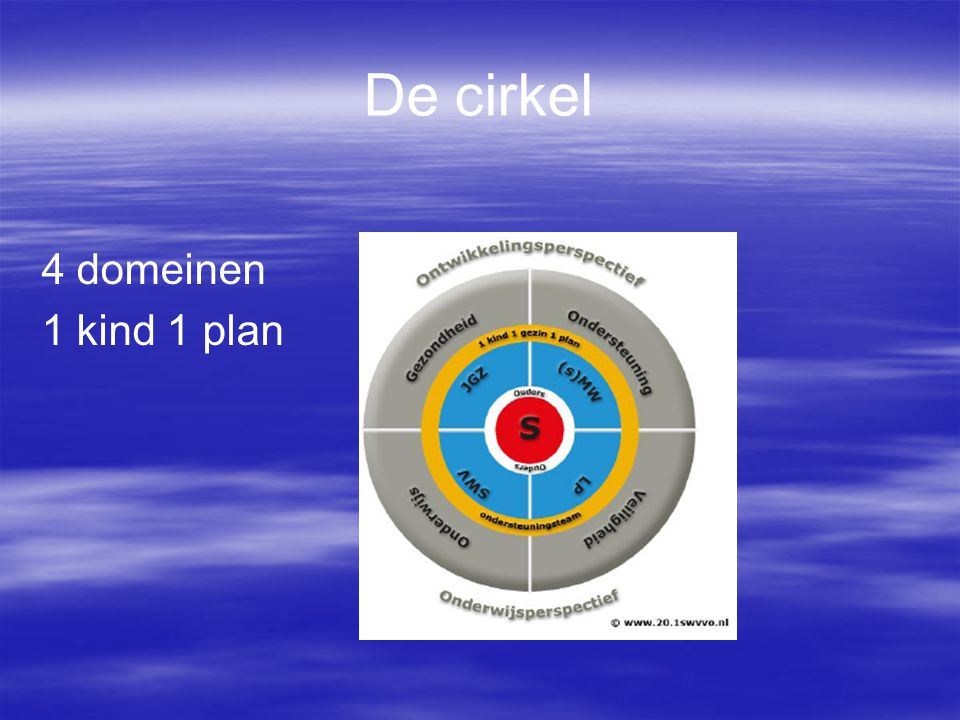 De cirkel 4 domeinen 1 kind 1 plan