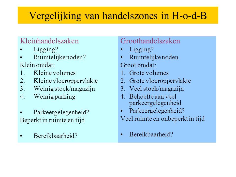 Vergelijking van handelszones in H-o-d-B