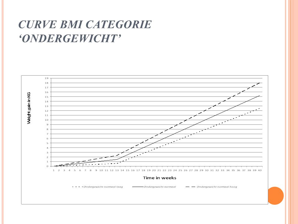 CURVE BMI CATEGORIE 'ONDERGEWICHT'