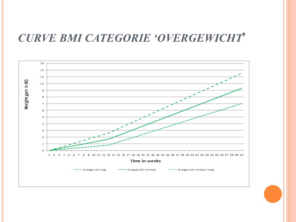 CURVE BMI CATEGORIE 'OVERGEWICHT'