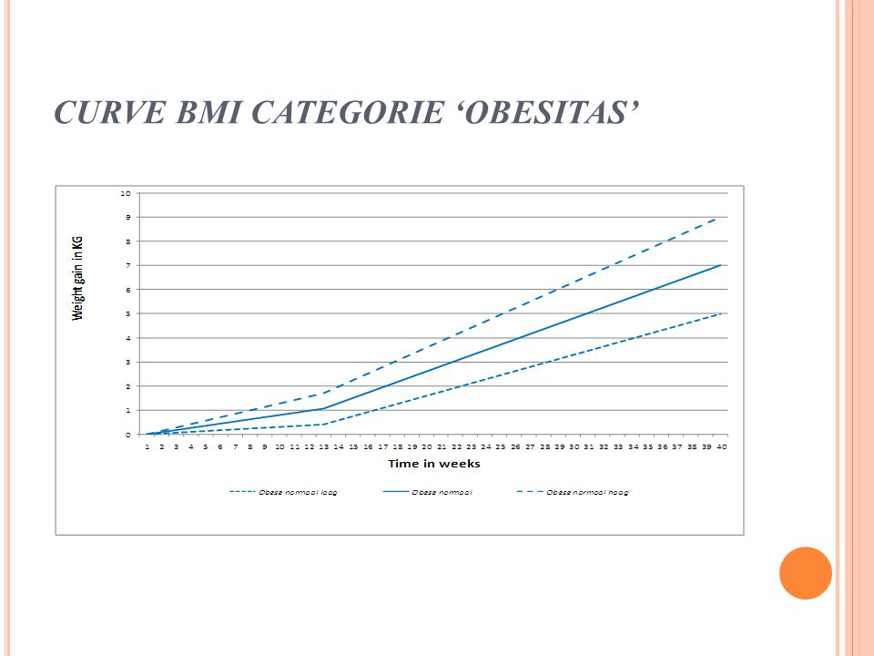 CURVE BMI CATEGORIE 'OBESITAS'