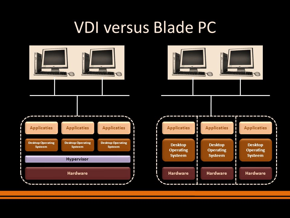 VDI versus Blade PC Hardware Applicaties Applicaties Applicaties