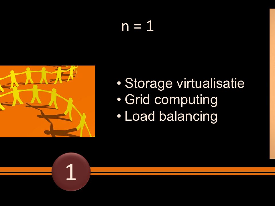 n = 1 Storage virtualisatie Grid computing Load balancing 1