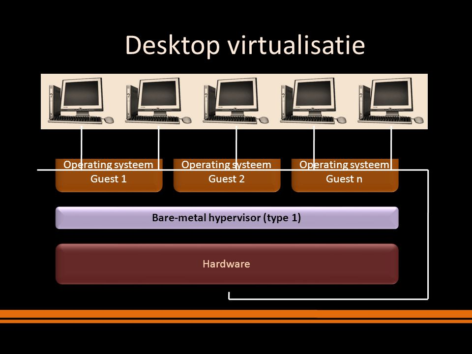 Bare-metal hypervisor (type 1)