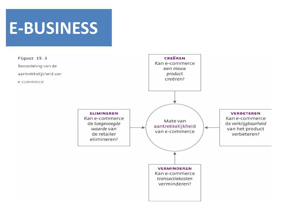 E-BUSINESS Hoe beoordeel je de mate van aantrekkelijkheid van e-commerce voor een bedrijf Creeren: kan e-commerce een nieuw product creeren