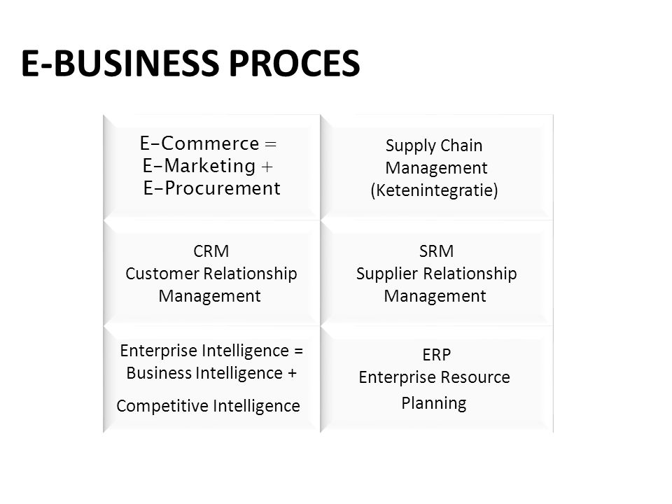 E-BUSINESS PROCES E-Commerce = E-Marketing + E-Procurement