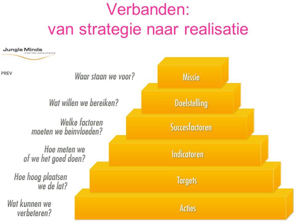 Verbanden: van strategie naar realisatie