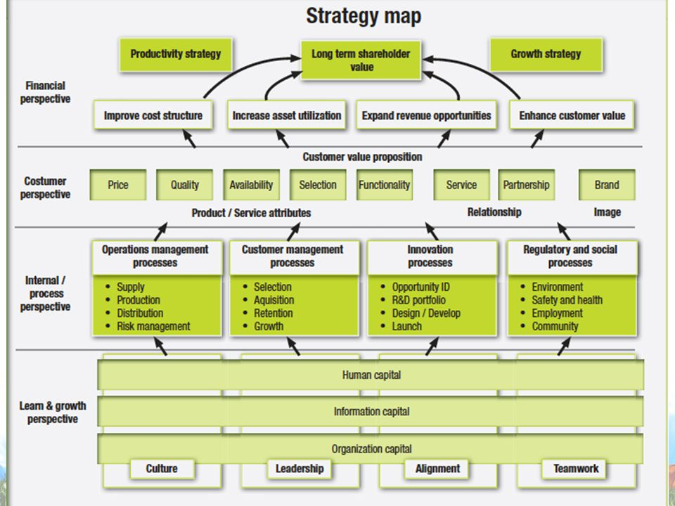 Strategy Map 9