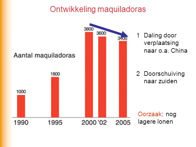 Ontwikkeling maquiladoras