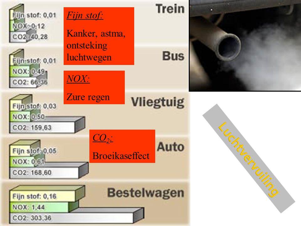 Luchtvervuiling Fijn stof: Kanker, astma, ontsteking luchtwegen NOX: