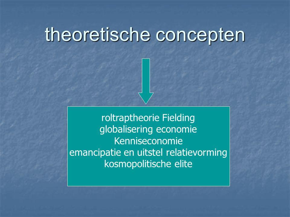 theoretische concepten