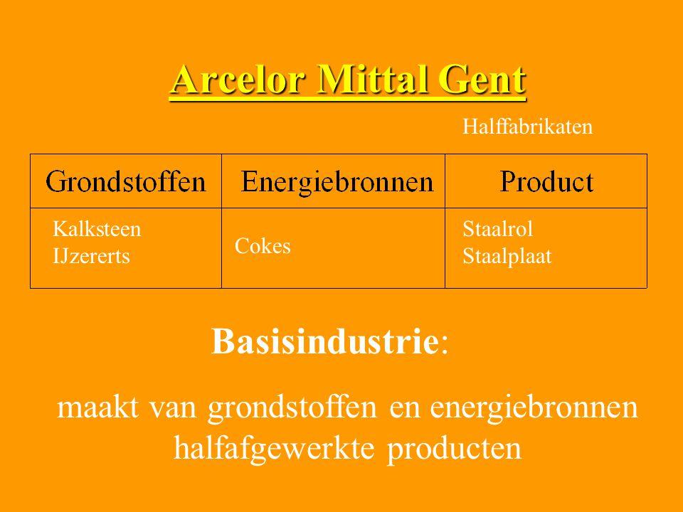 maakt van grondstoffen en energiebronnen halfafgewerkte producten
