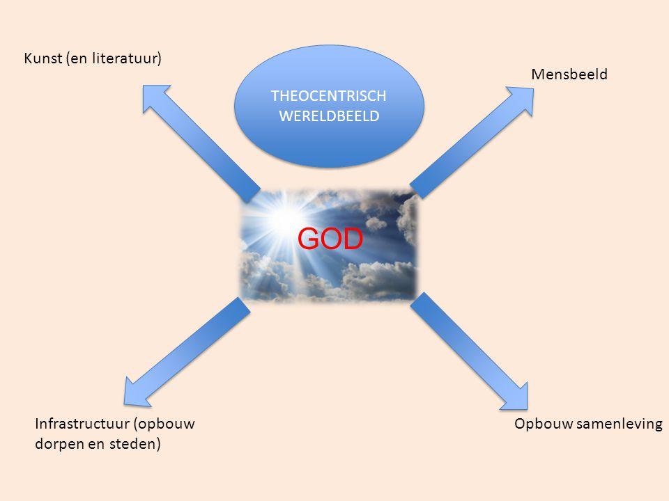 GOD Kunst (en literatuur) THEOCENTRISCH WERELDBEELD Mensbeeld