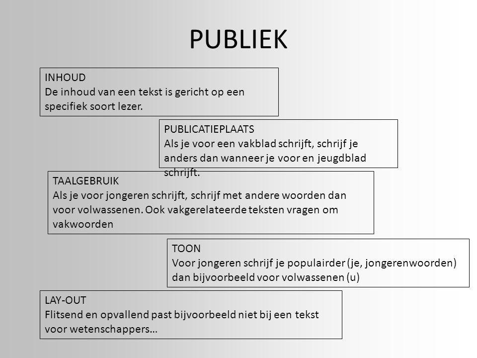 PUBLIEK INHOUD. De inhoud van een tekst is gericht op een specifiek soort lezer. PUBLICATIEPLAATS.