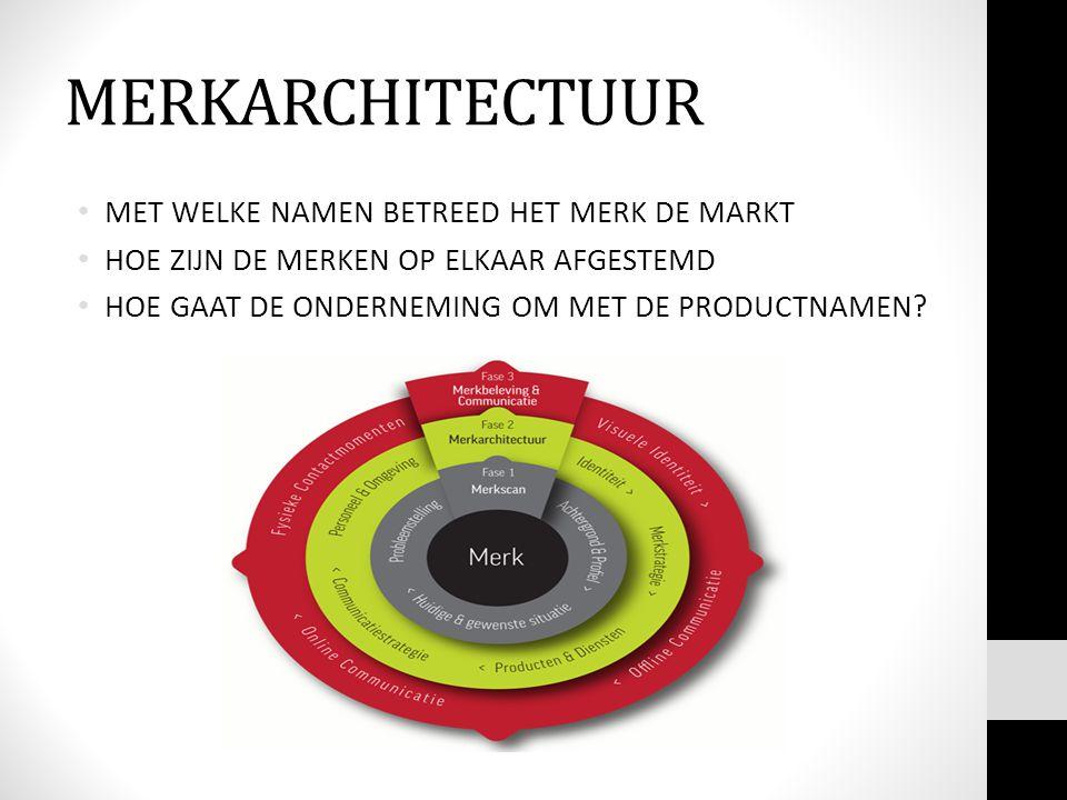 MERKARCHITECTUUR MET WELKE NAMEN BETREED HET MERK DE MARKT