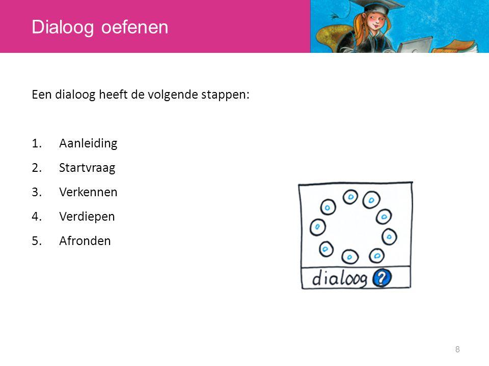 Dialoog oefenen Een dialoog heeft de volgende stappen: Aanleiding