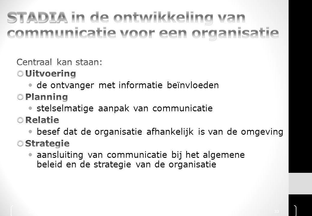 STADIA in de ontwikkeling van communicatie voor een organisatie