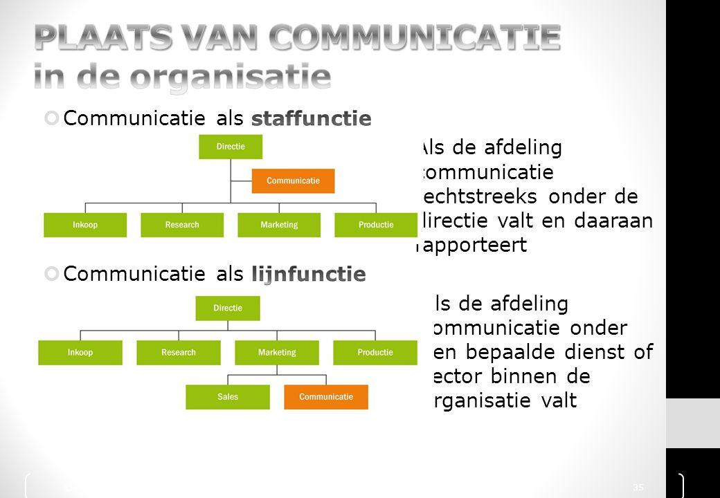 PLAATS VAN COMMUNICATIE in de organisatie