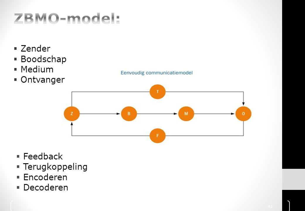 ZBMO-model: Zender Boodschap Medium Ontvanger Feedback Terugkoppeling