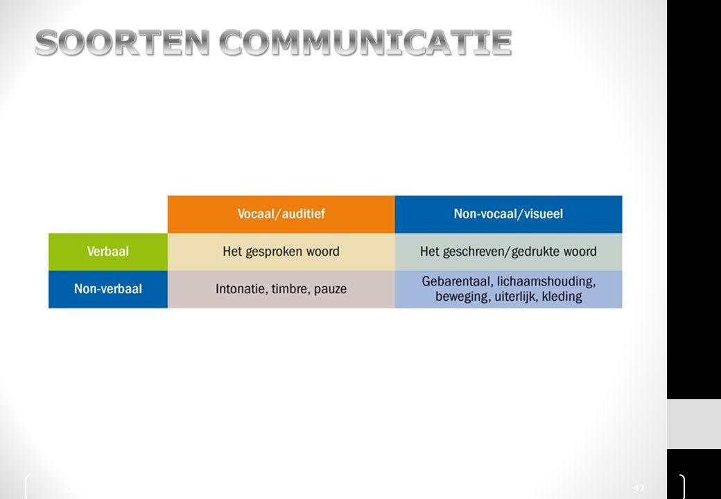 SOORTEN COMMUNICATIE © 2010 Noordhoff Uitgevers bv, Groningen/Houten Communicatie Handboek 47