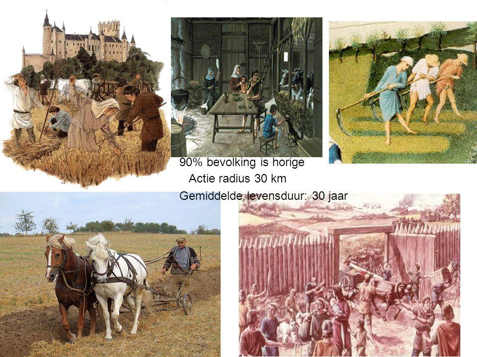 90% bevolking is horige Actie radius 30 km Gemiddelde levensduur: 30 jaar