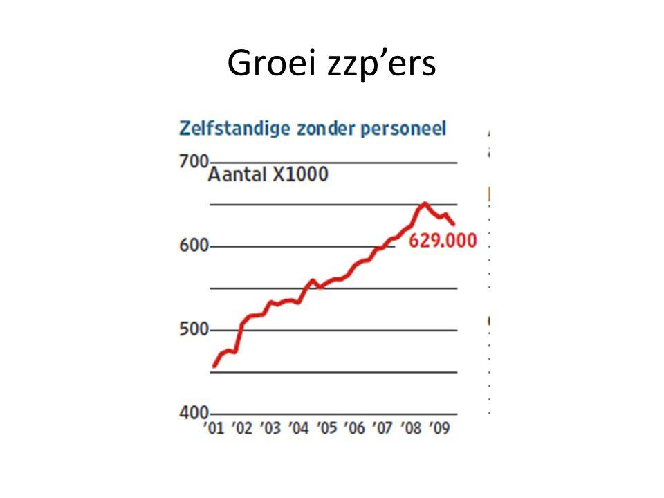 Groei zzp'ers