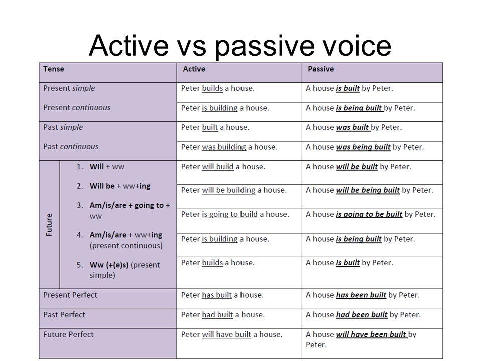Active vs passive voice